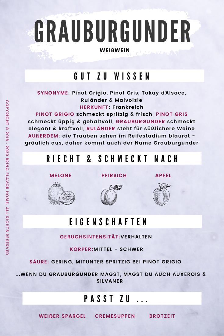 Inforgrafik Grauburgunder Rebsorte